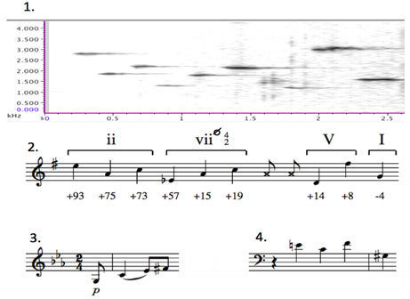The song of the musician wren shows remarkable parallels to human compositions: song frequency over time (1.), transcription of the notes of the song
