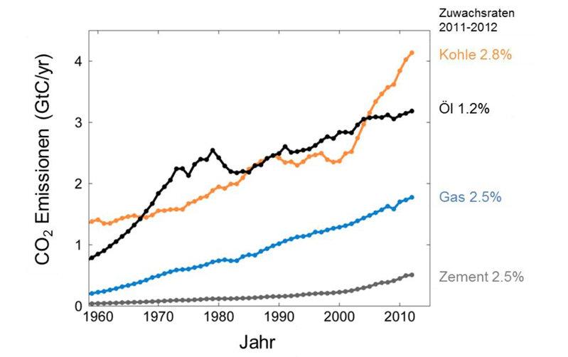 Entwicklung der CO2-Emissionen aus unterschiedlichen Quellen und deren Zuwachsraten