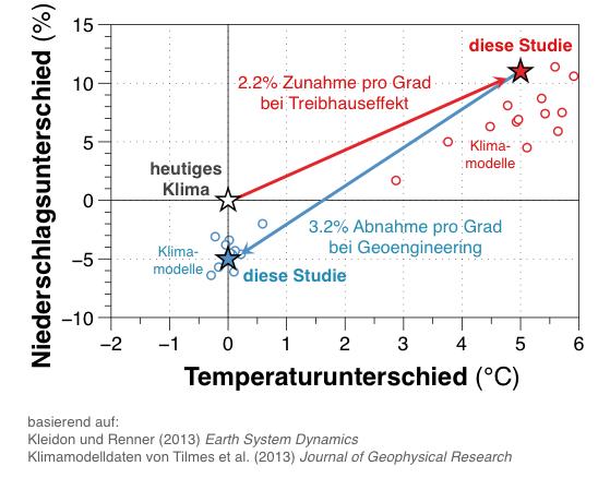 Sollte der anthropogene Treibhauseffekt zu einer globalen Erwärmung von 5 Grad Celsius führen, so verstärkte sich den Rechnungen der Je