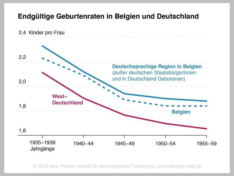 <p>Hohe Geburtenraten trotz deutscher Kultur: Frauen in der deutschsprachigen Region Belgiens (ausgenommen deutsche Staatsbürgerinnen oder i