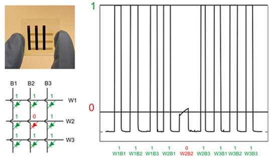 <p><strong>Abb. 3:</strong> Darstellung eines integrierten 9-Bit-Speichers [links oben]; die für Cross-talk sensibelste Position im Speicherfeld,