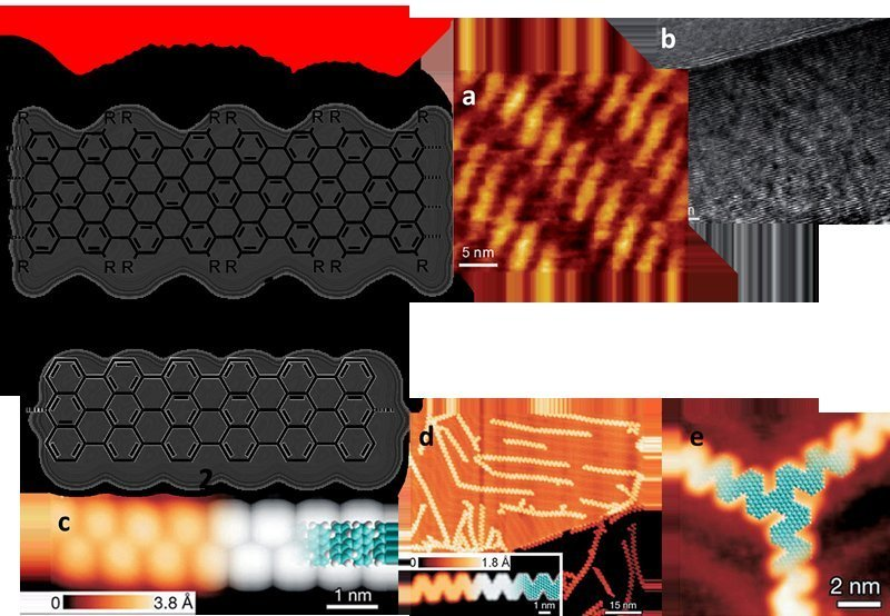<p><strong>Abb. 2</strong>: Beispiele von Graphennanobändern synthetisiert nach dem <em>Bottom-up</em>-Verfahren. Rastertunnelmikroskopie (STM)- (a) u