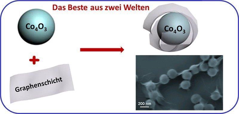 Abb. 3: Umhüllung von Metalloxidnanoteilchen in Graphenschichten zur Herstellung von Materialien mit höherer Ladungsspeicherkapazität.