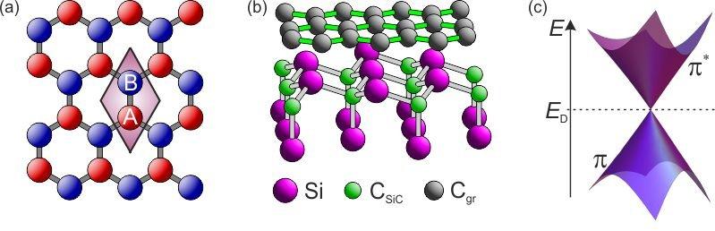 Abb. 1: Graphen als Kohlenstofflage von einer Atomhöhe: (a) Schematische Darstellung der Anordnung der Kohlenstoffatome in einer Graphenlage; A und B