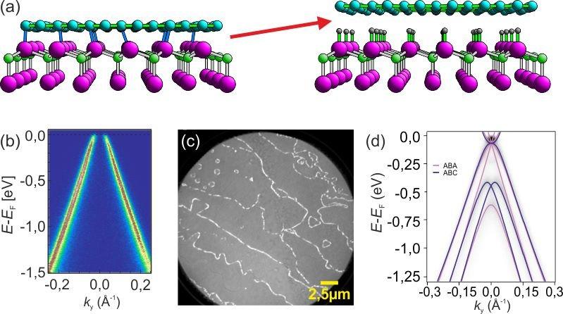 Abb. 2: Entkopplung der Graphenlagen vom SiC-Substrat durch Wasserstoff-Interkalation: (a) Schematische Darstellung der kovalenten Bindungen vor der I