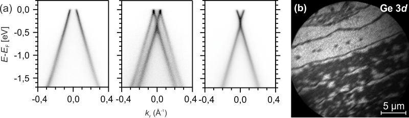 <strong>Abb. 3:</strong> (a) π-Bänder aus ARPES-Messungen der <em>n</em>-dotierten (links) und einer <em>p</em>-dotierten (rechts) Graphenschi