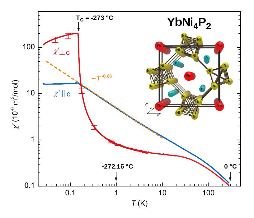 Abb. 1: Magnetische Suszeptibilität von YbNi4P2 entlang (χ' ǁ c) und senkrecht (χ' ⊥ c) zur Kettenrichtung als Funktion der Temperatur T in einer dopp