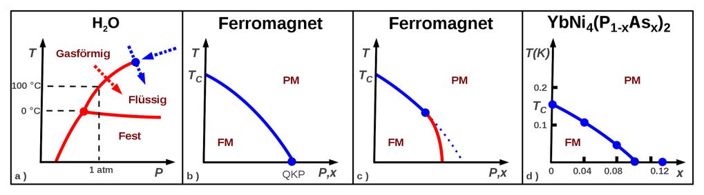 Abb. 2: a) Phasendiagramm von Wasser als Funktion von Druck und Temperatur (P und T). Die roten und blauen Linien (Pfeile) zeigen Phasenübergänge 1. b