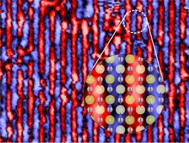 Magnetic order of iron tellurides, imaged with a low-temperature scanning tunneling microscope. The enlarged section shows the atomic structure.