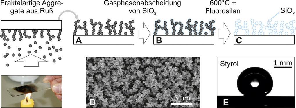 Abb. 3: Schematische Darstellung der Methode für das Herstellen superamphiphober Schichten durch die Benutzung von Kerzenruß als Templat (A-C). Diesel