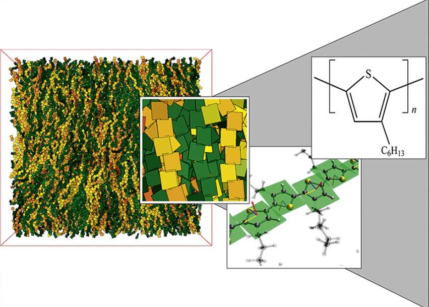 <strong>Abb. 3:</strong> Überblick über das Ergebnis einer skalenübergreifenden Simulation der Strukturbildung von P3HT, einem wichtigen Modellpolymer