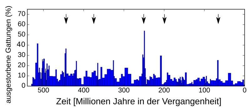 Abb. 1: Die Grafik zeigt den Anteil ausgestorbener Gattungen an der gesamten Artenvielfalt eines Zeitintervalls in Prozent. Die Markierungen zeigen au