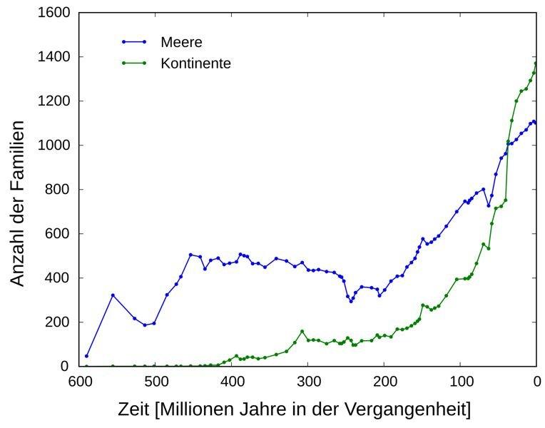 Abb. 3: Die Grafik zeigt die aus Fossiliendaten rekonstruierte Entwicklung der Anzahl von Familien auf der Erde. Die großen Massenaussterben sind hier