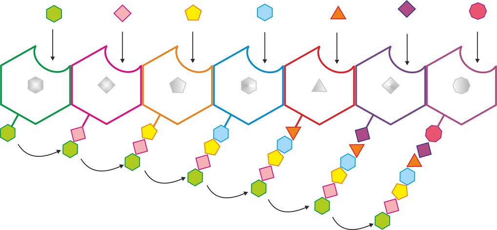 <p><strong>Abb. 1</strong>: Biosynthese der Glykopeptid-Antibiotika. Im produzierenden Bakterium werden im 2. Schritt Glykopeptid-Antibiotika aus ihre