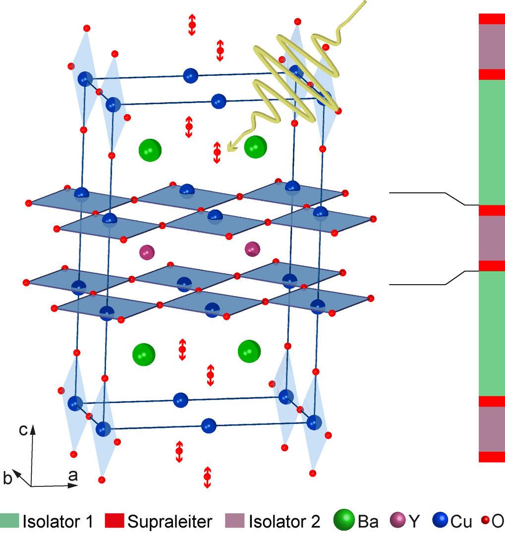 Abb. 1: Struktur eines YBCO-Kristalls sowie die Bewegung der durch den mittel-infraroten Laserblitz direkt angeregten Sauerstoff-Atome. Die Skizze dan