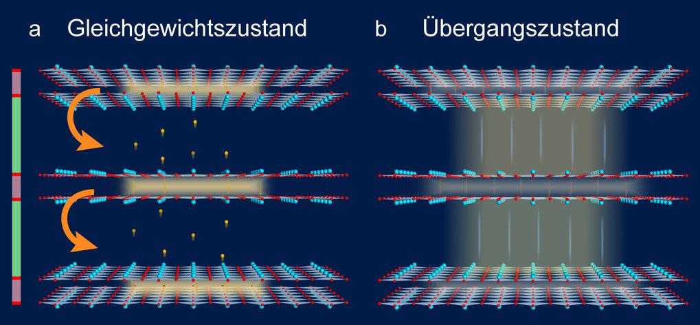 Abb. 2: (a) Terahertz-Experimente zeigen, dass sich die Cooper-Paare im Gleichgewichtszustand (oberhalb der Sprungtemperatur) nur innerhalb der CuO2-D
