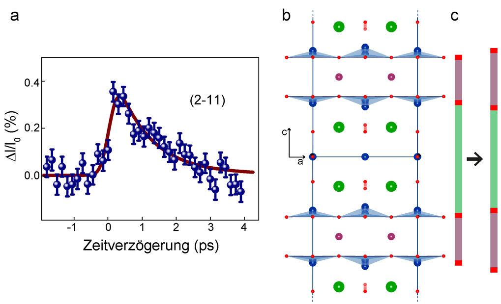 Abb. 3: Ein Röntgen-Experiment gibt Aufschluss über die durch die Lichtanregung kurzzeitig erzeugte Kristallstruktur. Grafik (a) zeigt eine Messung, w