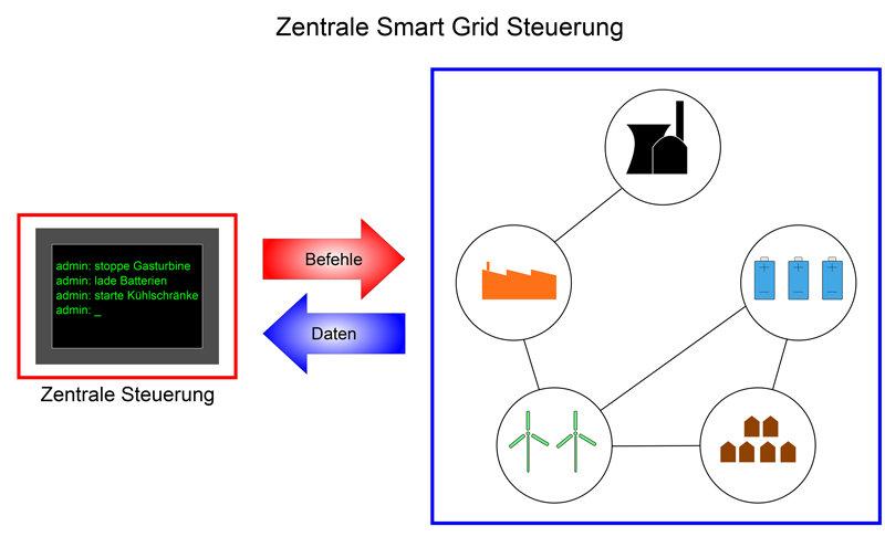Zentral organisierte Stromversorgung: Derzeit wollen Stromversorger ein intelligentes Stromnetz, das den Verbrauch abhängig vom momentanen Angebot reg