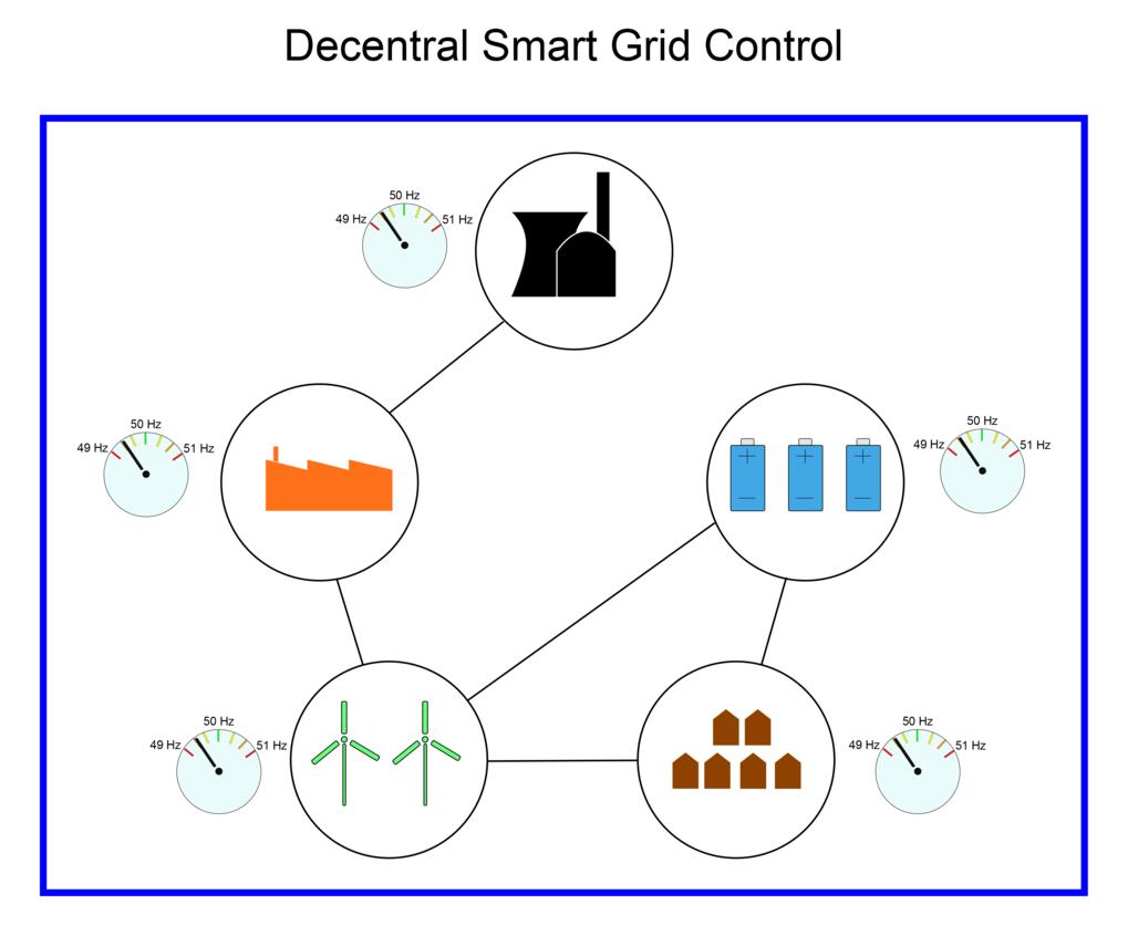 Dezentral organisierte Stromversorgung: Einer Studie von Forschern des Max-Planck-Instituts für Dynamik und Selbstorganisation zufolge können Stromste