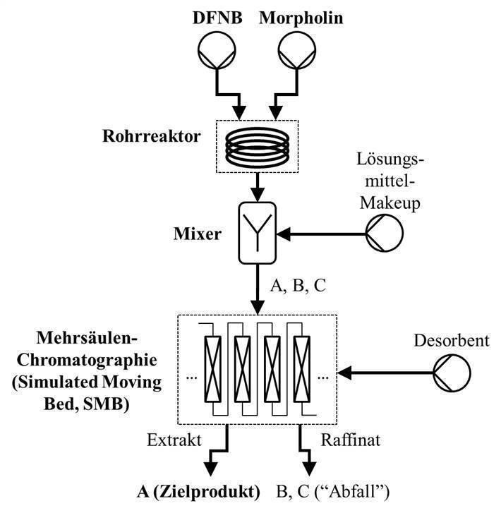 Abb. 2: Schema des kontinuierlichen Prozesses zur Gewinnung der Komponente A aus einem Gemisch A, B und C [6, 7].