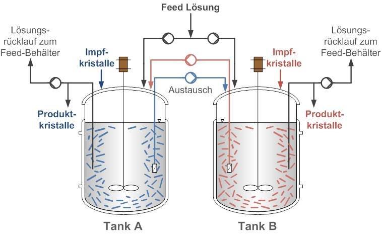 Abb. 3: Prinzip der Kopplung von zwei im Austausch stehenden, kontinuierlich durchströmten Kristallisatoren (Tank A und Tank B) zur Auftrennung eines