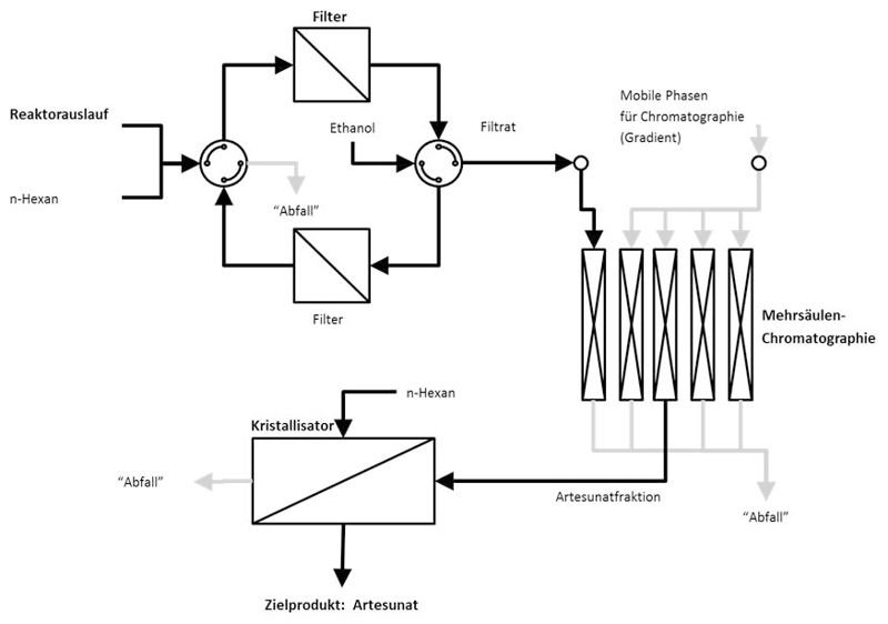 <p><strong>Abb. 4:</strong> Schema des entwickelten Trennprozesses zur Gewinnung von hochreinem Artesunat aus einem komplexen Reaktionsgemisch [9].</p
