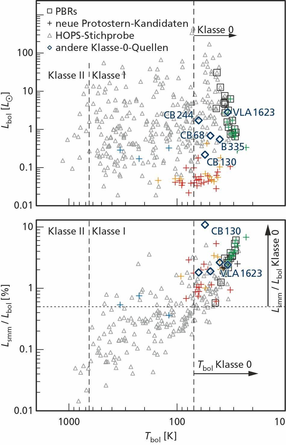 Abb. 4: Vergleich der neuen Protostern-Kandidaten (1-Symbole) mit den Protosternen des Herschel Orion Protostar Survey (HOPS; hellgraue Dreiecke). Die