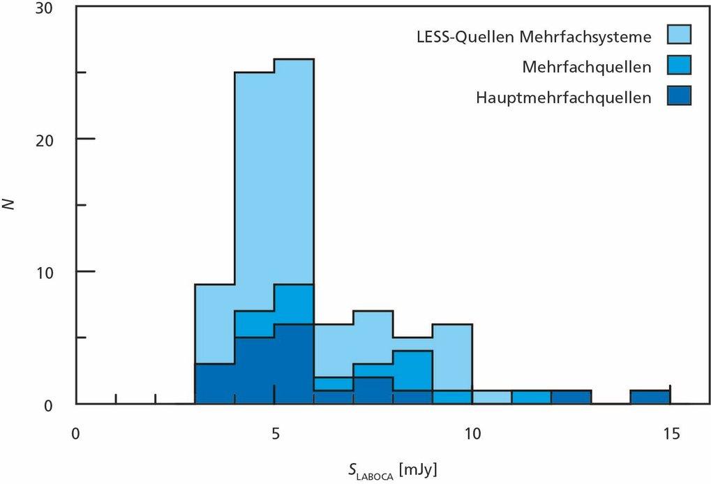 Abb. 4: Histogramm der spektralen LABOCA/ALMA-Flussdichte in mJy. Das hellblaue Histogramm erfasst alle Quellen aus der LESS-Durchmusterung, für die g