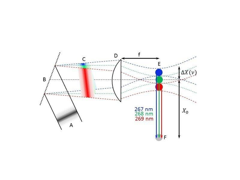 <strong>Abb. 1:</strong> Prinzip der Bündelung von Wasserstoffatomen zu einem kurzen Puls. Ein 100 Femtosekunden-Laserpuls (<strong>A</strong>) w