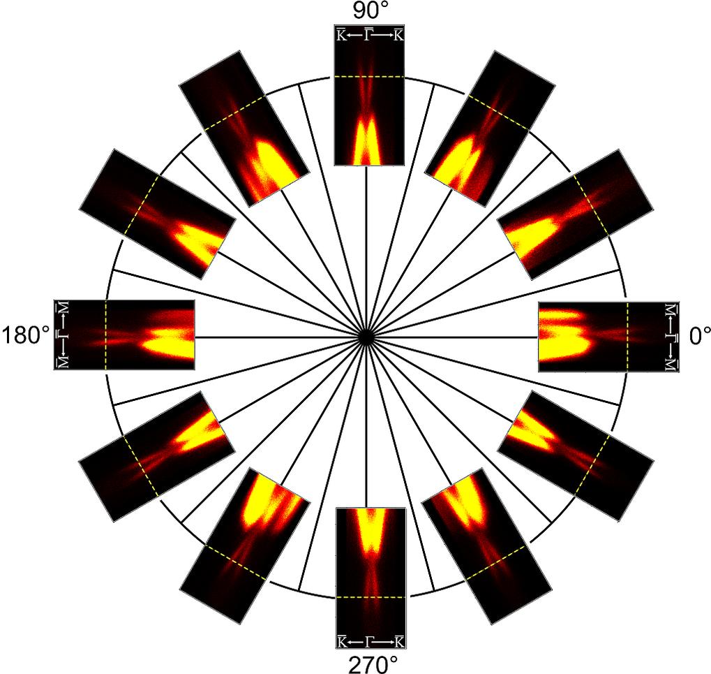 Abb. 2: Winkelaufgelöste Photoemissions-Spektren (ARPES) einer Bi2Te3 Probe. Die Aufnahmen zeigen die elektronische Struktur des Films für verschieden