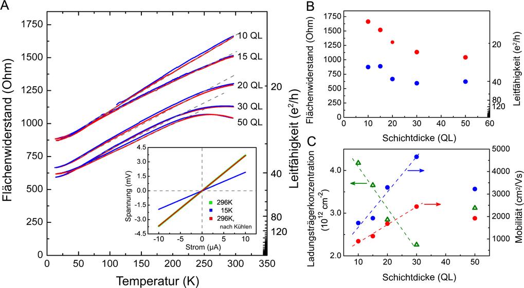 Abb. 3: In-situ Transporteigenschaften der Bi2Te3 Filme. A: Temperaturabhängigkeit des Flächenwiderstandes für Schichtdicken von 10 bis 50 QL. Die nur