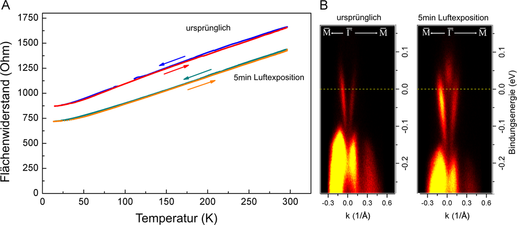 Abb. 4: Auswirkung von Luftexposition auf die Probeneigenschaften. Bereits 5 Minuten sorgen für eine irreversible Anhebung des Fermi-Niveaus an den Ra