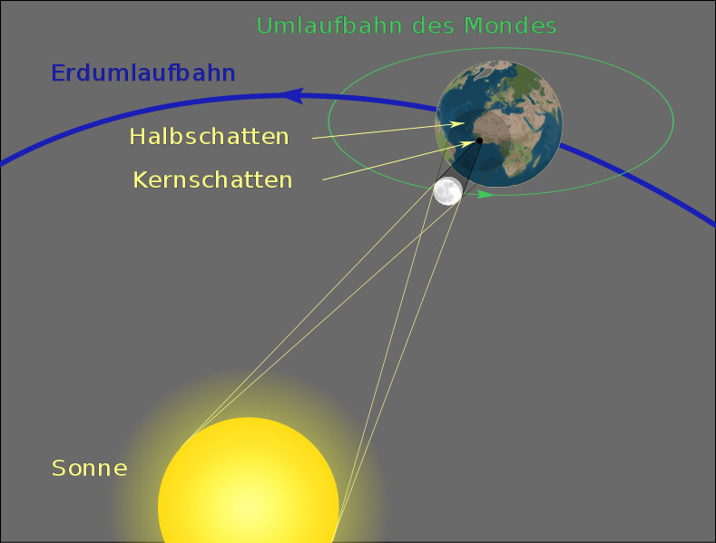 Eclipses Have Fascinated Mankind Throughout The Ages Max Planck