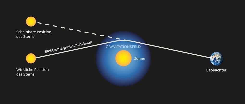Visualisierung der gravitativen Ablenkung des Lichts (c) designergold nach einer Vorlage von Horst Frank / publiziert auf mpg.de