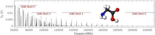 <strong>Abb. 3:</strong> Linienintensitäten von Glyzin (in Kelvin). Das Glyzinmolekül ist vergrößert dargestellt (weiß = Wasserstoff, rot = Sauerstoff