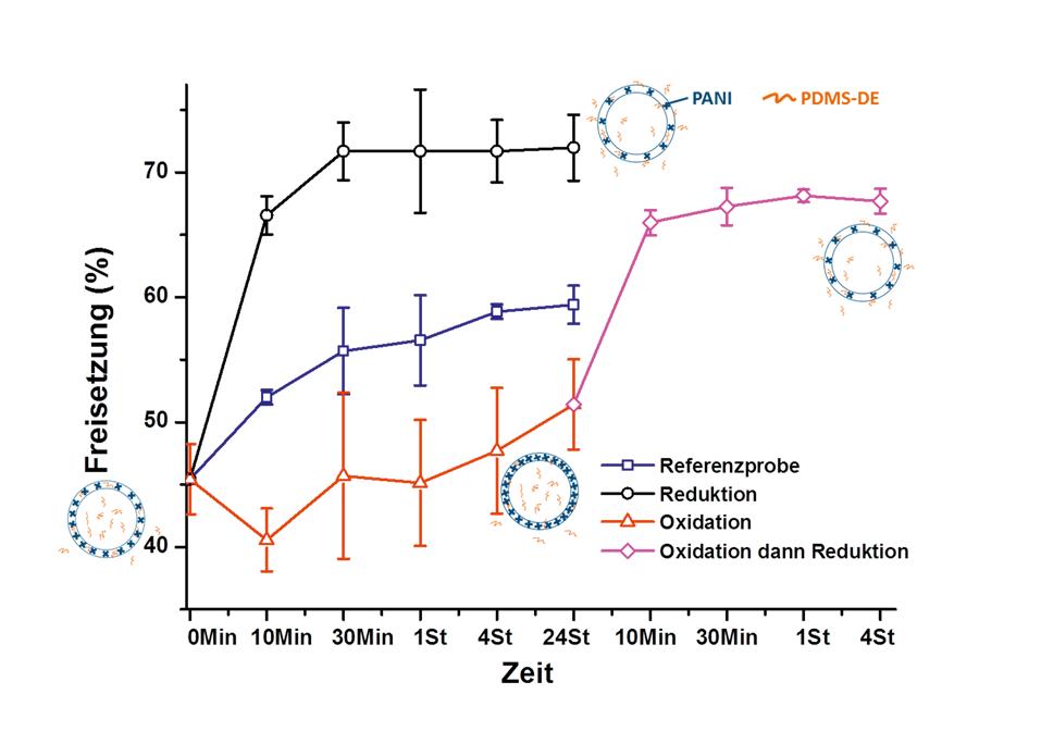 Abb. 3: Zeitliche Entwicklung der Freisetzung des hydrophoben Selbstheilungsmittels (PDMS-DE) aus Polyanilin (PANI)-Kapseln durch Reduktion oder Oxida