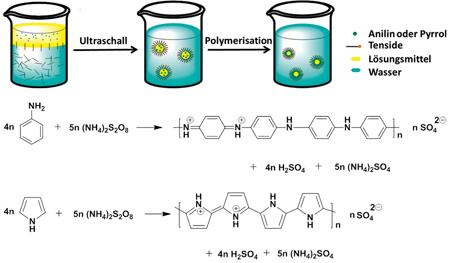 Abb. 2: Schematische Darstellung der oxidativen Mini-Emulsionspolymerisation von Anilin und Pyrrol, um Kapseln (oben) mit Ethylbenzol (EB) oder Hexade