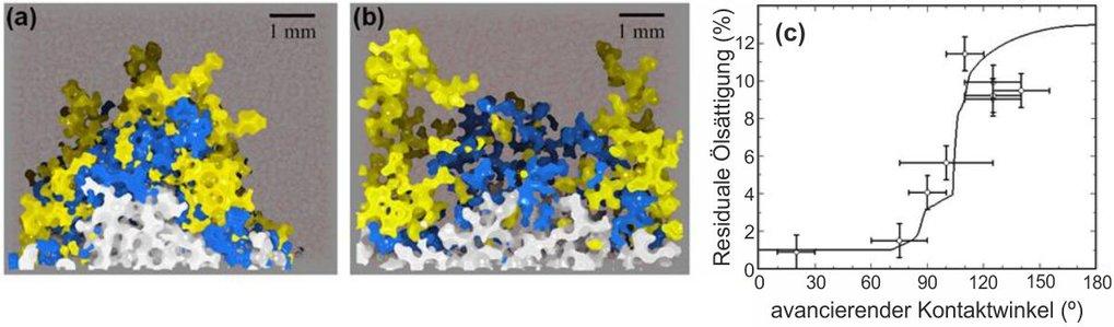 Abb. 2: Röntgen-Mikrotomographie von Invasionsfronten einer wässrigen Phase, die eine Ölphase aus einer Kugelschüttung verdrängt. Verschiedene Farben