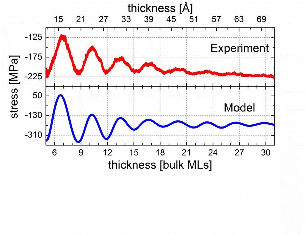 <strong>Abb. 2 (a): </strong>Gemessene und berechnete Entwicklung der mittleren planaren Spannung in der Schicht während des epitaktischen Wachstums v