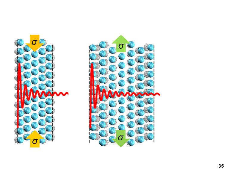 <strong>Abb. 2 </strong><strong>(b): </strong>Schematische Illustration, wie sich eine oszillierende mechanische Spannung in einer wachsenden Aluminiu