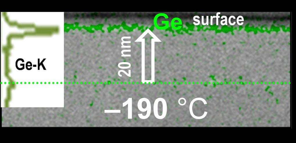 <p><strong>Abb. 3 (a): </strong>Transmissions-elektronenmikroskopische Aufnahme eines Querschnittes einer (nominell) 20 Nanometer Al|1 Nanometer Ge| A