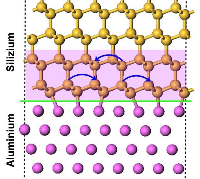 <p><strong>Abb. 3 </strong><strong>(b) </strong>Die Bindung von Halbleiteratomen (wie Silizium oder Germanium Atomen) wird auf der Nanoskala von benac