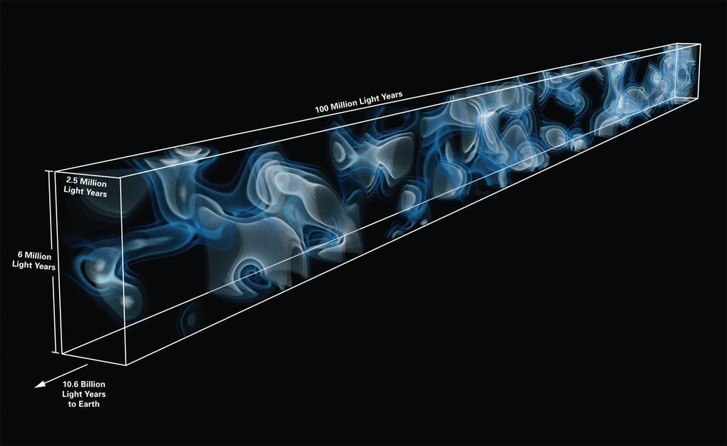 Abb. 1:Dreidimensionale Karte des kosmischen Netzes in einer Entfernung von 10,8 Milliarden Lichtjahren von der Erde. Die Karte wurde aus den charakt