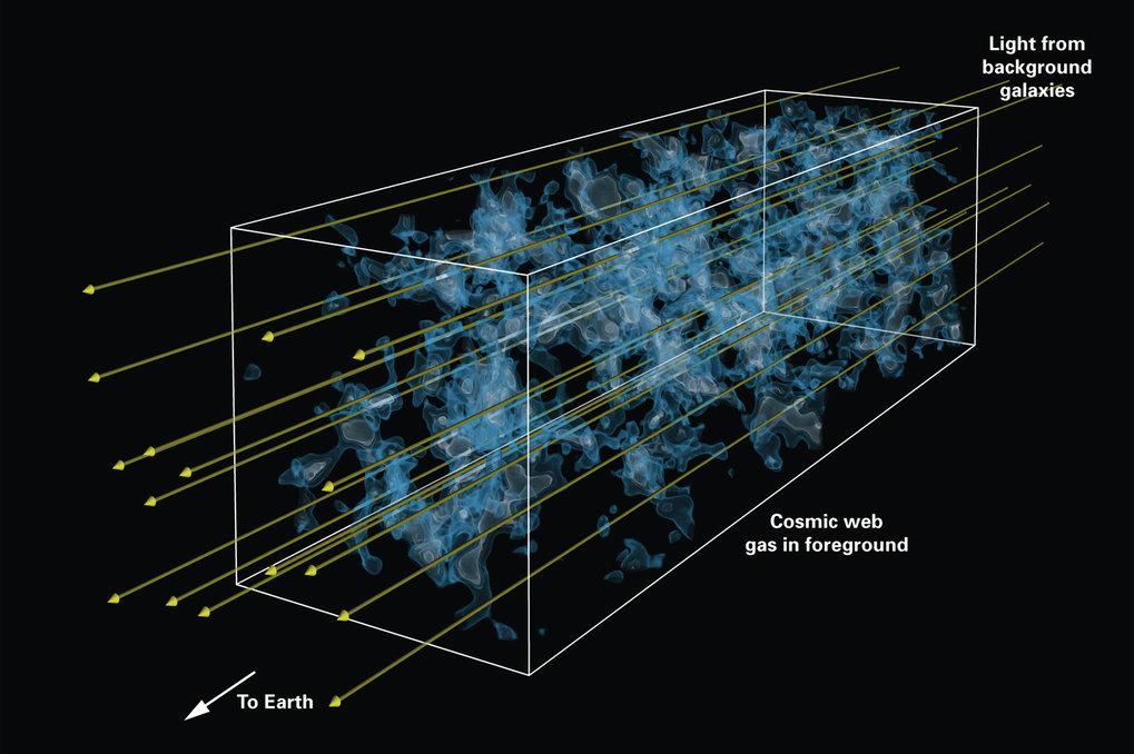 Abb. 3:Künstlerische Darstellung der kosmischen Tomographie-Technik: Licht (gelbe Pfeile) von fernen Hintergrundgalaxien trifft auf seinem Weg zur Er