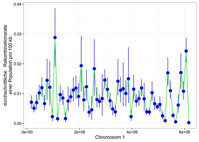 <strong>Abb. 3</strong>: Weit über Nicht-Primaten-Modelle hinaus zeigen auch Organismen wie pilzliche Krankheitserreger verdichtete und vielfältige Ge