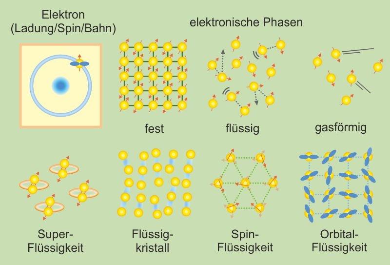 <strong>Abb. 1:</strong> Durch die Verschränkung von Elektronen und das Vorhandensein mehrerer Freiheitsgrade wie Ladung, Spin und Orbitalbesetzung is