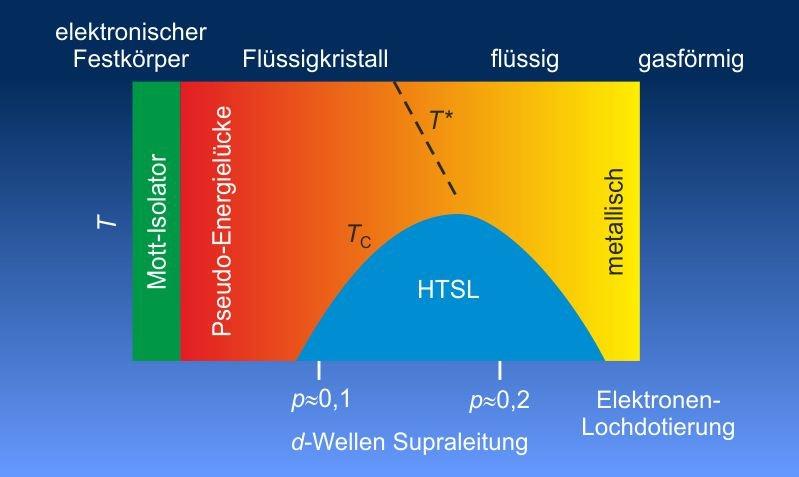 <strong>Abb. 2:</strong> Schematisches Phasendiagramm von Kuprat-Hochtemperatur-Supraleitern (HTSL) als Funktion der Temperatur und Ladungsträgerdotie