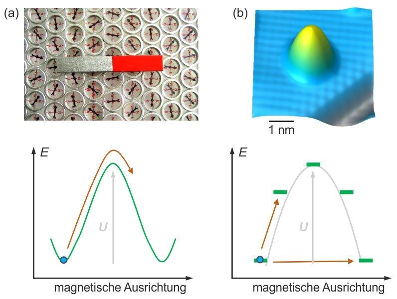<p><strong>Abb. 1:</strong> (a) Konventionelle Magnete erhalten ihre Magnetisierung durch eine Energiebarriere, <em>U</em>, (grüne Linie im Energiedia