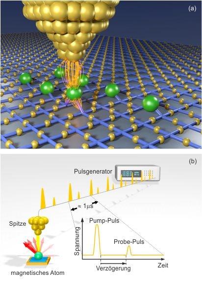 <strong>Abb. 2:</strong> (a) Atomare Quantenmagnete lassen sich im Rastersondenmikroskop gezielt aus einzelnen Atomen (hier als grüne Kugeln dargestel