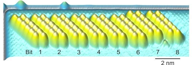 <strong>Abb. 3:</strong> Prototyp eines ultradichten magnetischen Datenspeichers. Acht Gruppen von je zwölf Eisenatomen speichern acht Bit, ein Byte,